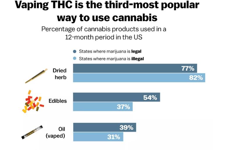 vaping THC